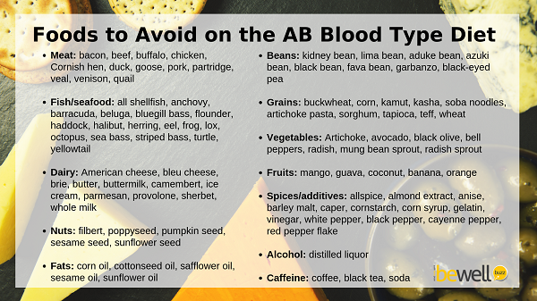 diet according to blood type ab positive