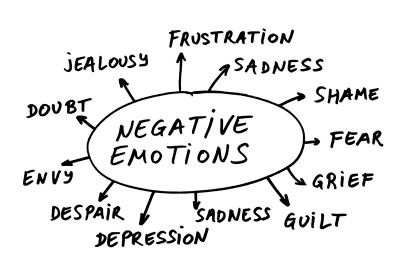 How Negative Emotions Affect Your Health