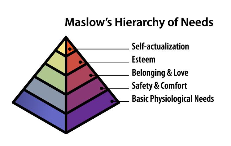 Maslows-law
