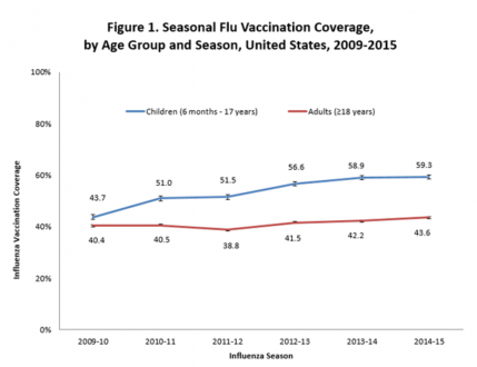flu shot stats