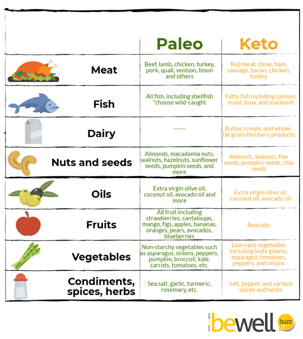 Foods Eaten on the Paleo Diet vs. Keto Diet